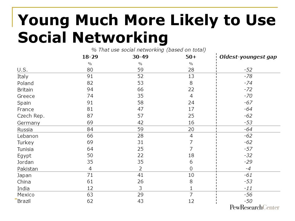 Young Much More Likely to Use Social Networking 70 68 63 % That use social networking (based on total) 18-2930-4950+Oldest-youngest gap %% U.S.805928-52 Italy 915213-78 Poland 82538-74 Britain 946622-72 Greece 74354-70 Spain 915824-67 France 814717-64 Czech Rep.875725-62 Germany 694216-53 Russia 845920-64 Lebanon 66284-62 Turkey 69317-62 Tunisia 64257-57 Egypt 502218-32 Jordan 35 6-29 Pakistan 420-4 Japan 714110-61 China 61268-53 India 1231-11 Mexico63297-56 Brazil624312-50