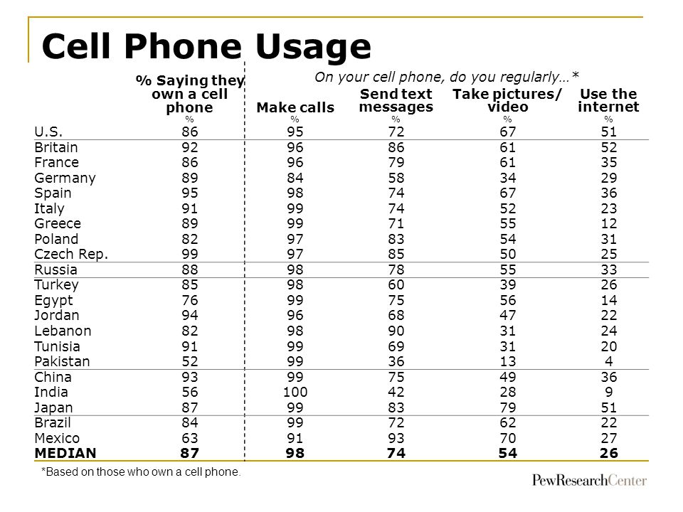 Cell Phone Usage 70 68 63 *Based on those who own a cell phone.