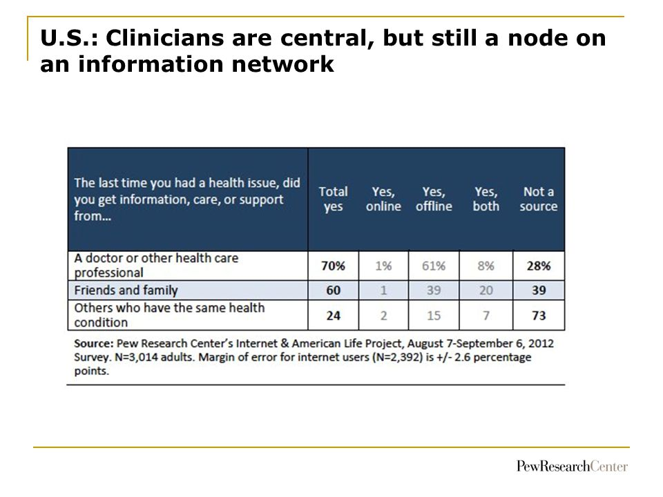 U.S.: Clinicians are central, but still a node on an information network