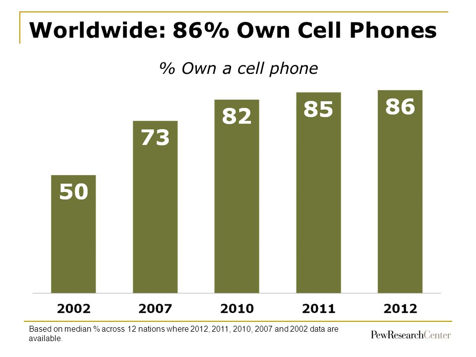 Worldwide: 86% Own Cell Phones Based on median % across 12 nations where 2012, 2011, 2010, 2007 and 2002 data are available. % Own a cell phone