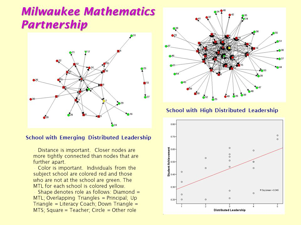 School with Emerging Distributed Leadership School with High Distributed Leadership Distance is important.