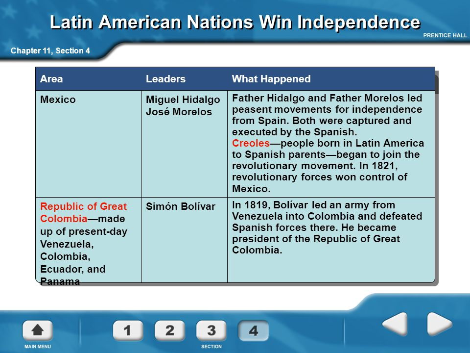 Latin American Nations Win Independence Chapter 11, Section 4 AreaLeadersWhat Happened MexicoMiguel Hidalgo José Morelos Father Hidalgo and Father Morelos led peasent movements for independence from Spain.