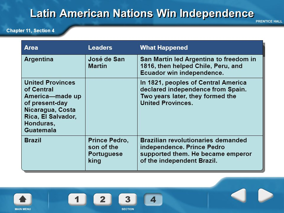 Latin American Nations Win Independence Chapter 11, Section 4 AreaLeadersWhat Happened ArgentinaJosé de San Martín San Martín led Argentina to freedom in 1816, then helped Chile, Peru, and Ecuador win independence.