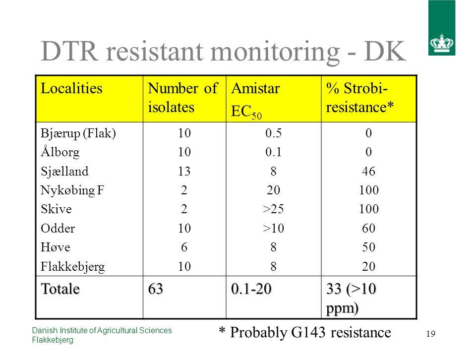 19 Danish Institute of Agricultural Sciences Flakkebjerg DTR resistant monitoring - DK LocalitiesNumber of isolates Amistar EC 50 % Strobi- resistance* Bjærup (Flak) Ålborg Sjælland Nykøbing F Skive Odder Høve Flakkebjerg 10 13 2 10 6 10 0.5 0.1 8 20 >25 >10 8 0 46 100 60 50 20 Totale630.1-20 33 (>10 ppm) * Probably G143 resistance