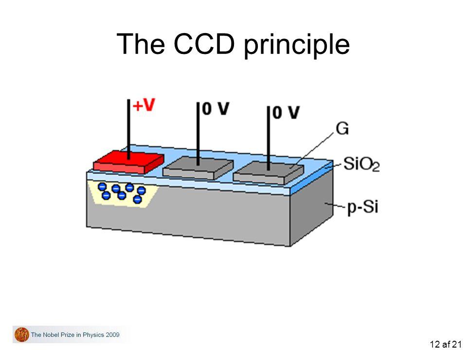 12 af 21 The CCD principle