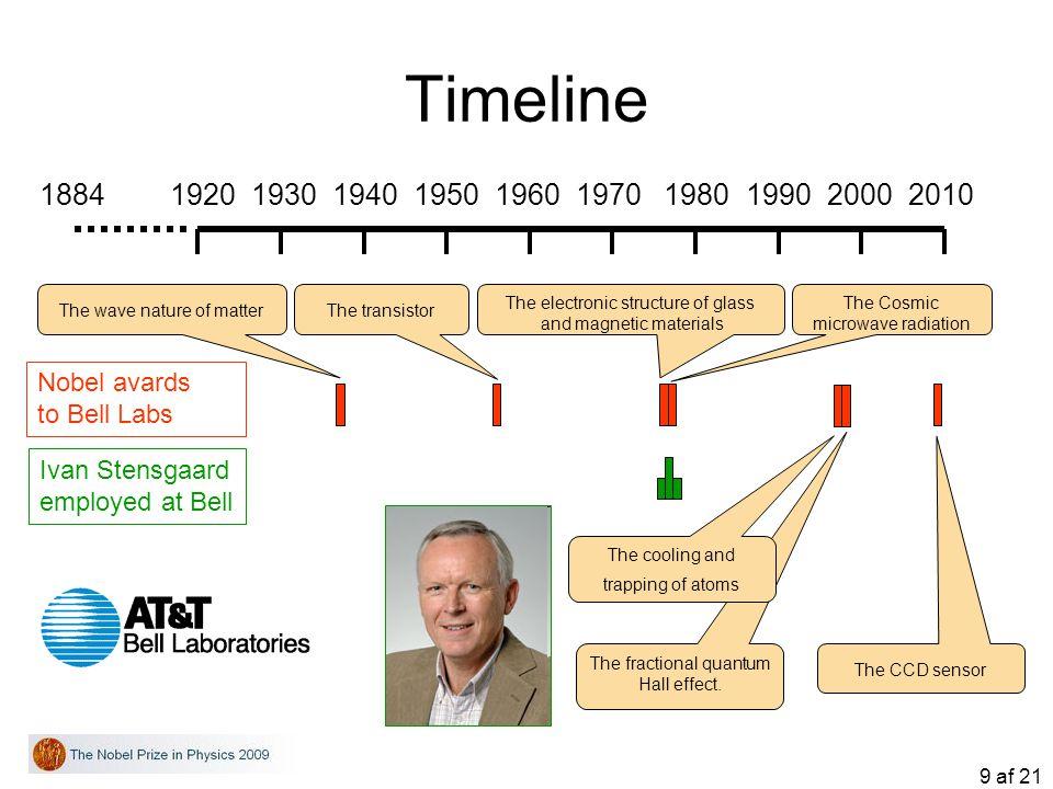 9 af 21 The fractional quantum Hall effect. Timeline 1884 1920 1930 1940 1950 1960 1970 1980 1990 2000 2010 Nobel avards to Bell Labs Ivan Stensgaard