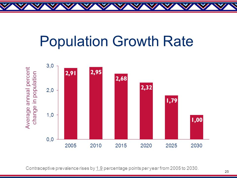 Population Growth Rate Contraceptive prevalence rises by 1.9 percentage points per year from 2005 to 2030.