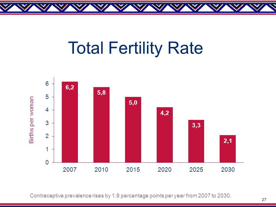 Total Fertility Rate Contraceptive prevalence rises by 1.9 percentage points per year from 2007 to 2030.