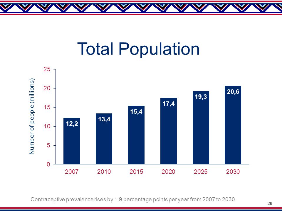 Total Population Contraceptive prevalence rises by 1.9 percentage points per year from 2007 to 2030.