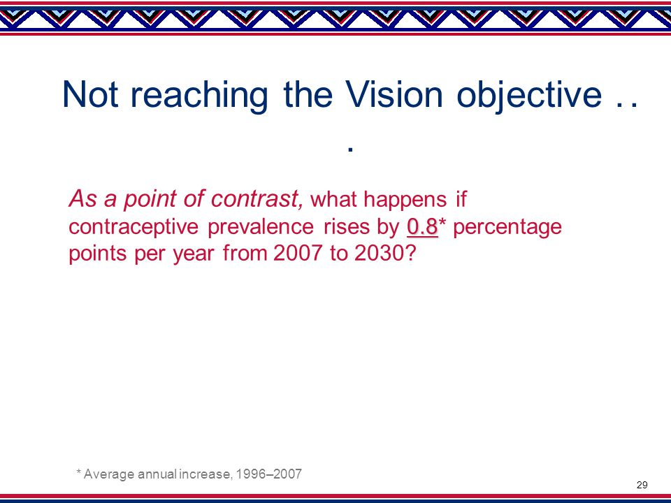 Not reaching the Vision objective...