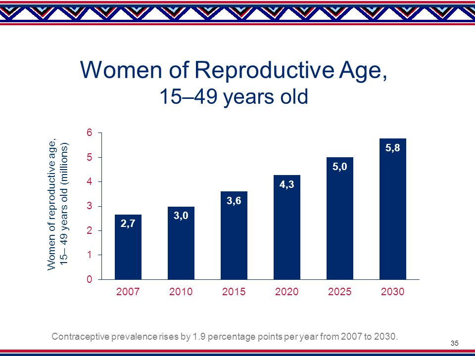 Women of Reproductive Age, 15–49 years old Contraceptive prevalence rises by 1.9 percentage points per year from 2007 to 2030.