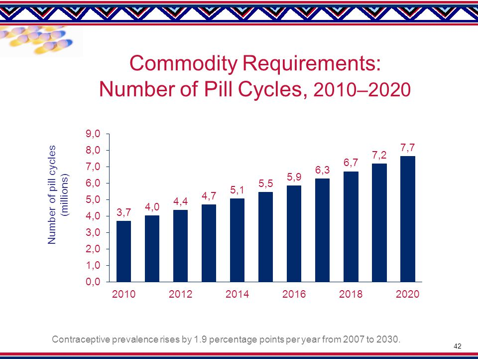 Commodity Requirements: Number of Pill Cycles, 2010–2020 Contraceptive prevalence rises by 1.9 percentage points per year from 2007 to 2030.