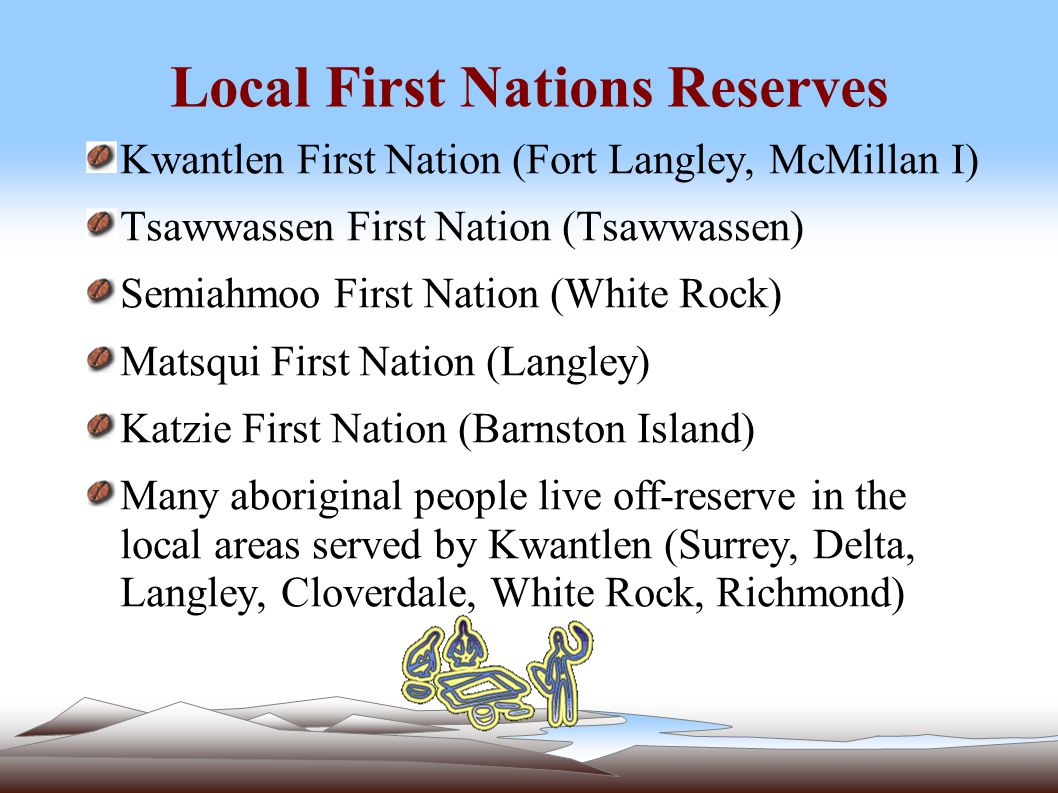 Local First Nations Reserves Kwantlen First Nation (Fort Langley, McMillan I) Tsawwassen First Nation (Tsawwassen) Semiahmoo First Nation (White Rock) Matsqui First Nation (Langley) Katzie First Nation (Barnston Island) Many aboriginal people live off-reserve in the local areas served by Kwantlen (Surrey, Delta, Langley, Cloverdale, White Rock, Richmond)