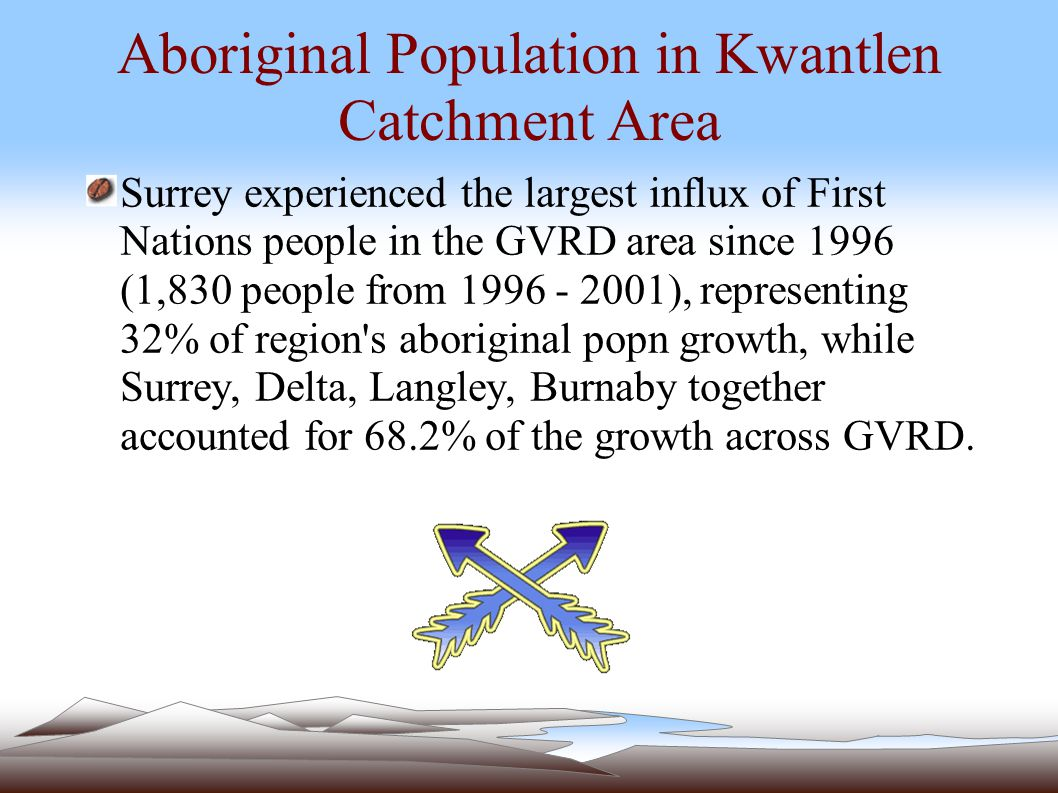 Aboriginal Population in Kwantlen Catchment Area Surrey experienced the largest influx of First Nations people in the GVRD area since 1996 (1,830 people from 1996 - 2001), representing 32% of region s aboriginal popn growth, while Surrey, Delta, Langley, Burnaby together accounted for 68.2% of the growth across GVRD.