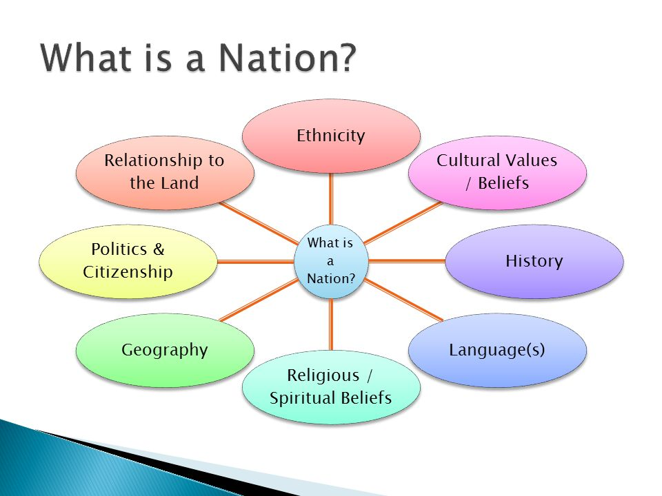 What is a Nation.