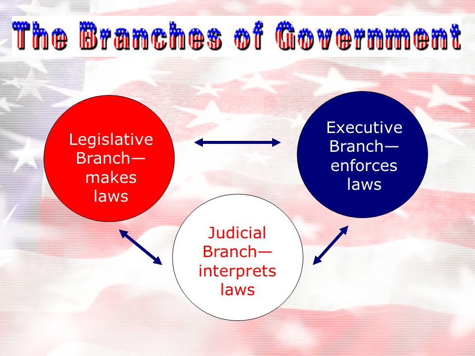 What are the three branches? What is the main responsibility of each? Three-Ring Government