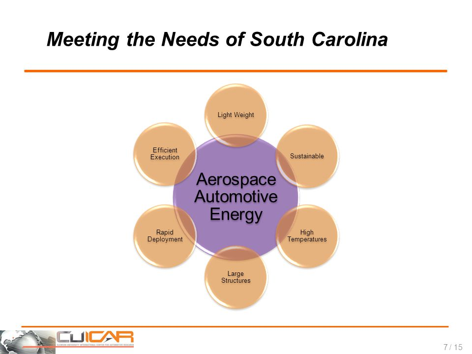 / 15 Meeting the Needs of South Carolina Aerospace Automotive Energy Light WeightSustainable High Temperatures Large Structures Rapid Deployment Efficient Execution 7