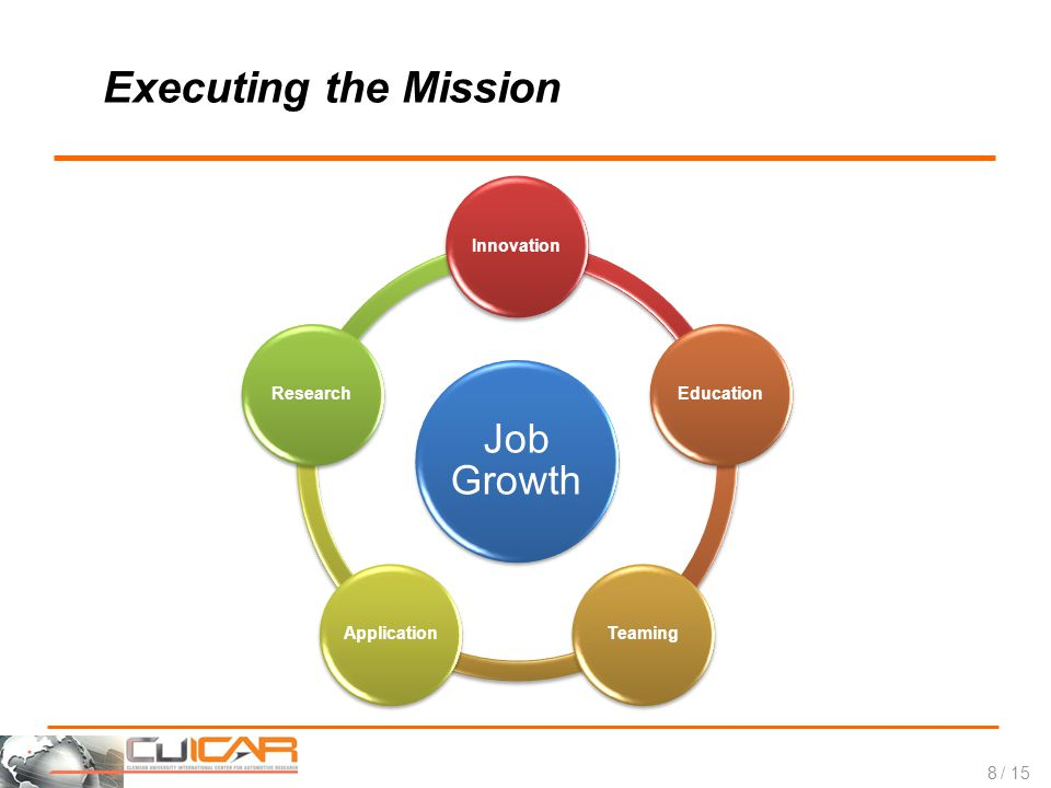 / 15 Executing the Mission Job Growth InnovationEducationTeamingApplicationResearch 8