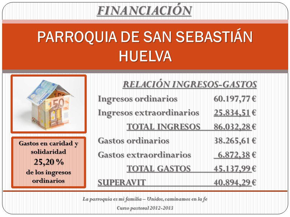 PARROQUIA DE SAN SEBASTIÁN HUELVA RELACIÓN INGRESOS-GASTOS Ingresos ordinarios60.197,77 € Ingresos extraordinarios25.834,51 € TOTAL INGRESOS86.032,28 € Gastos ordinarios38.265,61 € Gastos extraordinarios 6.872,38 € TOTAL GASTOS45.137,99 € SUPERAVIT40.894,29 € Gastos en caridad y solidaridad 25,20 % de los ingresos ordinarios FINANCIACIÓN La parroquia es mi familia – Unidos, caminamos en la fe Curso pastoral 2012-2013