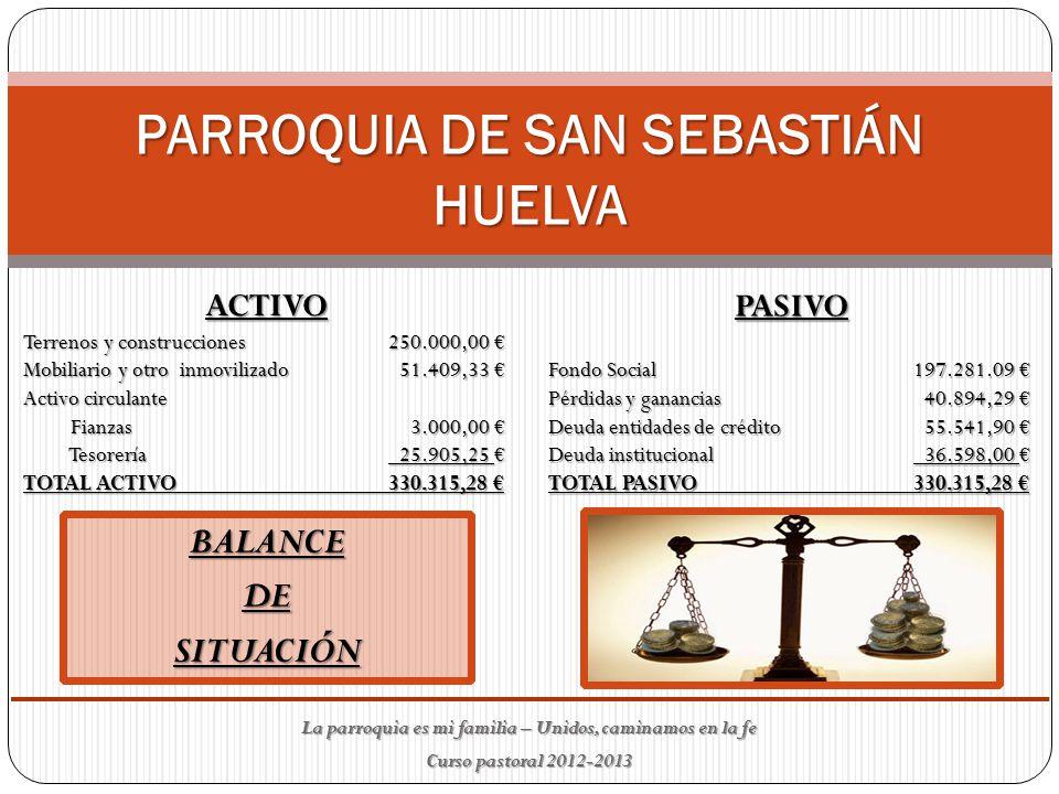 PARROQUIA DE SAN SEBASTIÁN HUELVA BALANCEDESITUACIÓN ACTIVO Terrenos y construcciones 250.000,00 € Mobiliario y otro inmovilizado 51.409,33 € Activo circulante Fianzas 3.000,00 € Fianzas 3.000,00 € Tesorería 25.905,25 € Tesorería 25.905,25 € TOTAL ACTIVO 330.315,28 € PASIVO Fondo Social 197.281.09 € Pérdidas y ganancias 40.894,29 € Deuda entidades de crédito 55.541,90 € Deuda institucional 36.598,00 € TOTAL PASIVO 330.315,28 € La parroquia es mi familia – Unidos, caminamos en la fe Curso pastoral 2012-2013