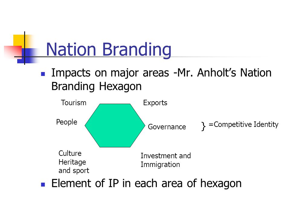Nation Branding Impacts on major areas -Mr.