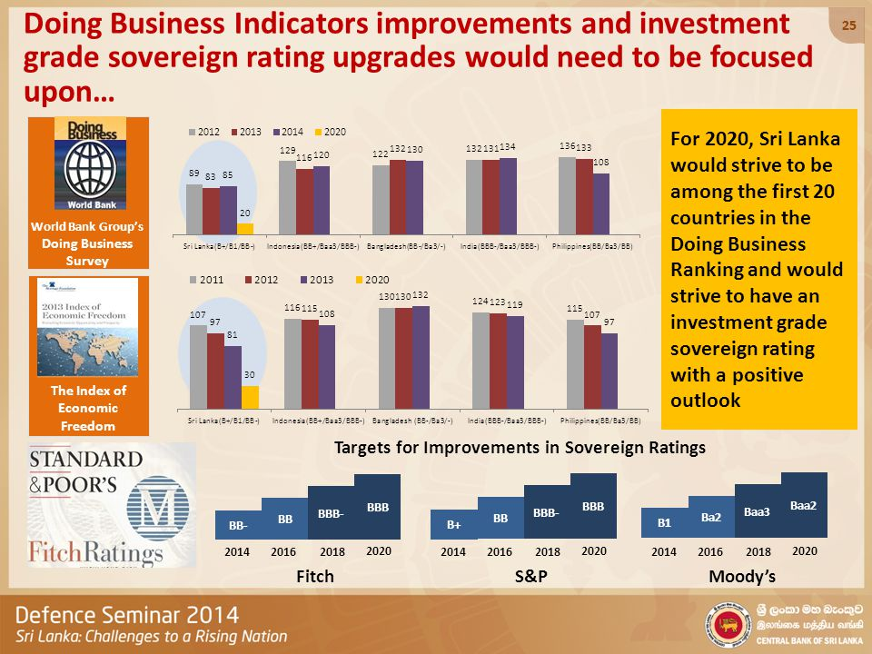 World Bank Group's Doing Business Survey Doing Business Indicators improvements and investment grade sovereign rating upgrades would need to be focuse