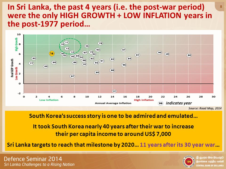 Sri Lanka: 2020 would have delivered several new National Mileposts and Targets… National Mileposts Poverty: Less than 1% Unemployment: Less than 3% Acute Malnutrition amongst children under 5 years: Less than 3% Electricity coverage: 100% Literacy: 100% Computer Literacy: 90% Life Expectancy: Above 80 yrs.