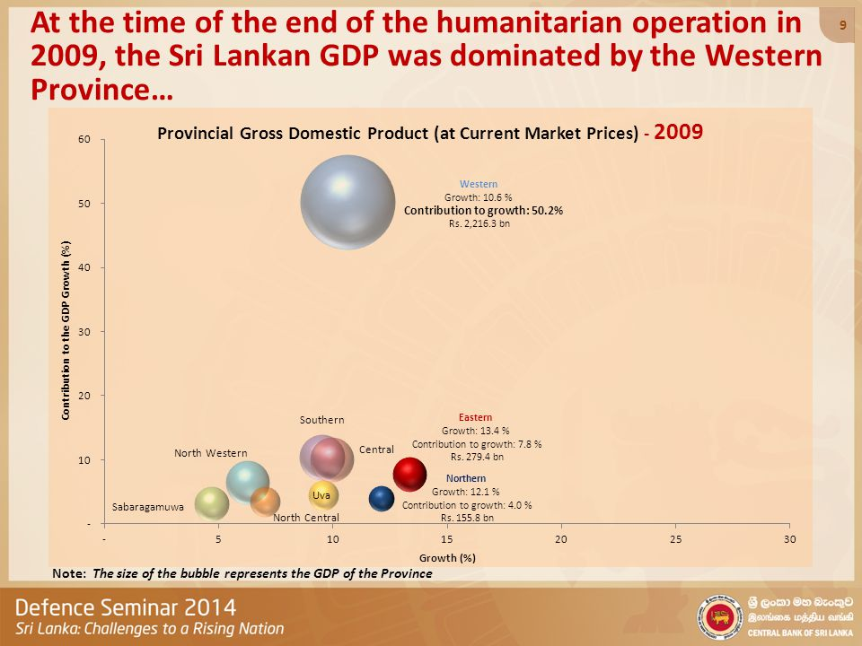 At the time of the end of the humanitarian operation in 2009, the Sri Lankan GDP was dominated by the Western Province… Note: The size of the bubble r