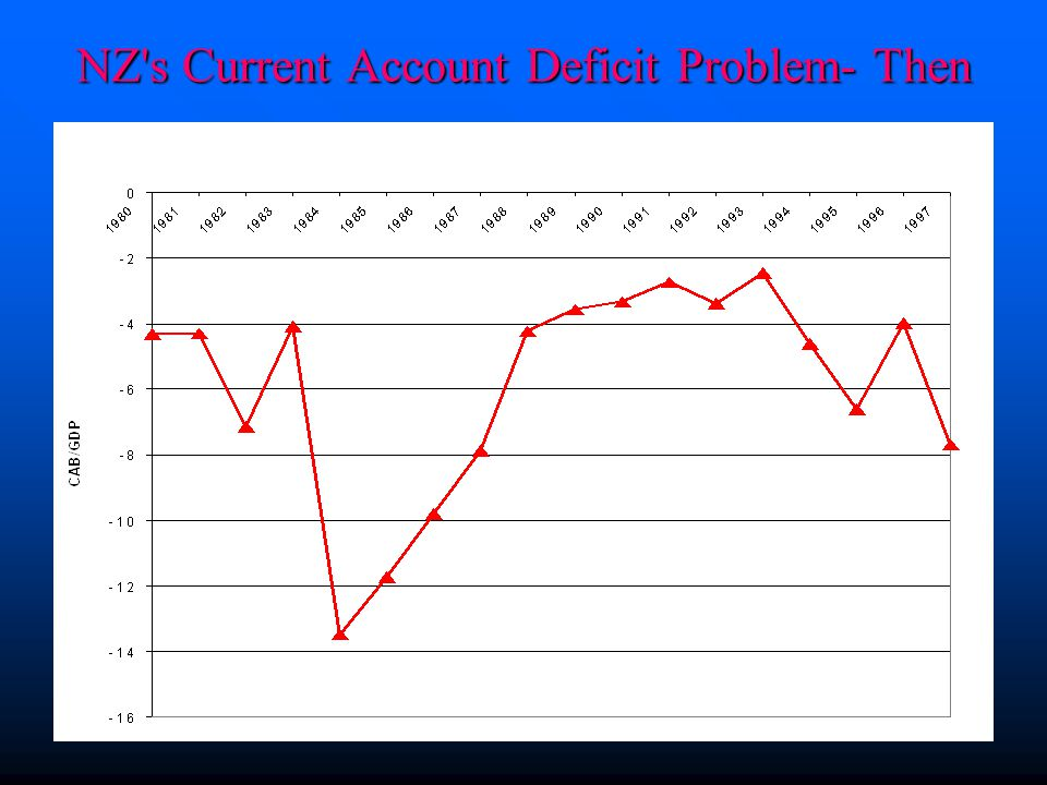 19/11/2008Dr S Shakur14 NZ's Current Account Deficit Problem- Then