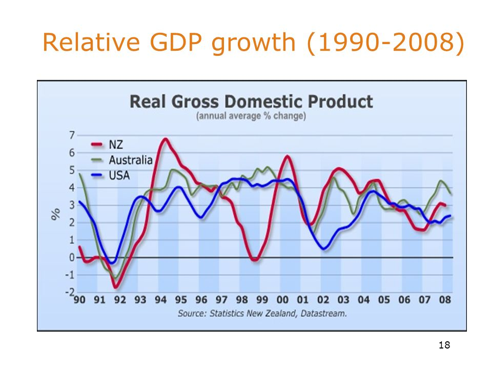 18 Relative GDP growth (1990-2008)