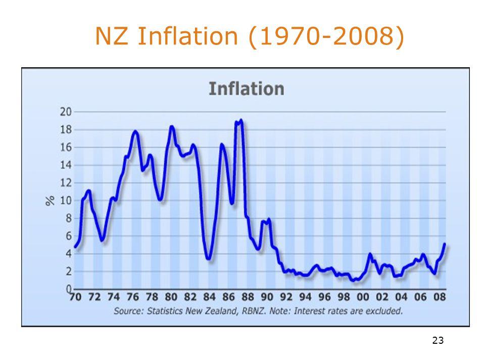 23 NZ Inflation (1970-2008)