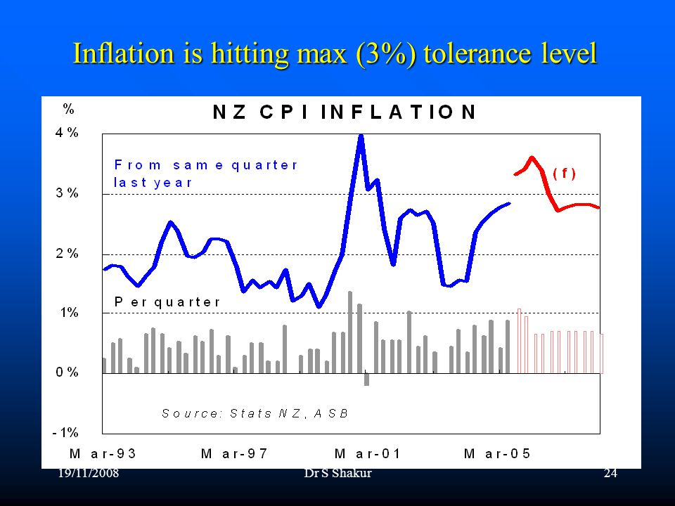 19/11/2008Dr S Shakur24 Inflation is hitting max (3%) tolerance level