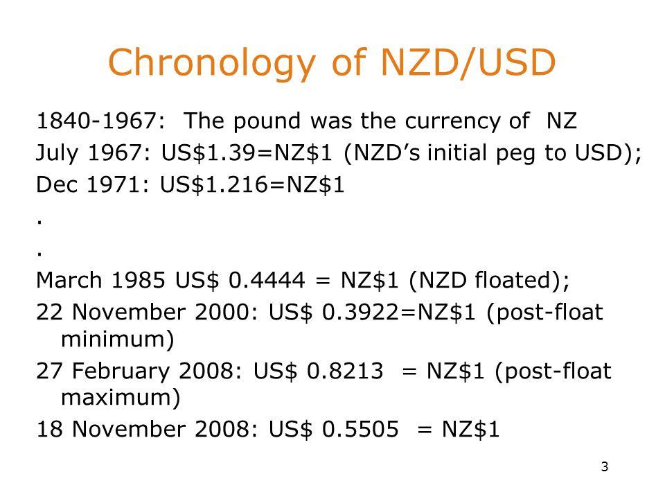 19/11/2008Dr S Shakur14 NZ s Current Account Deficit Problem- Then