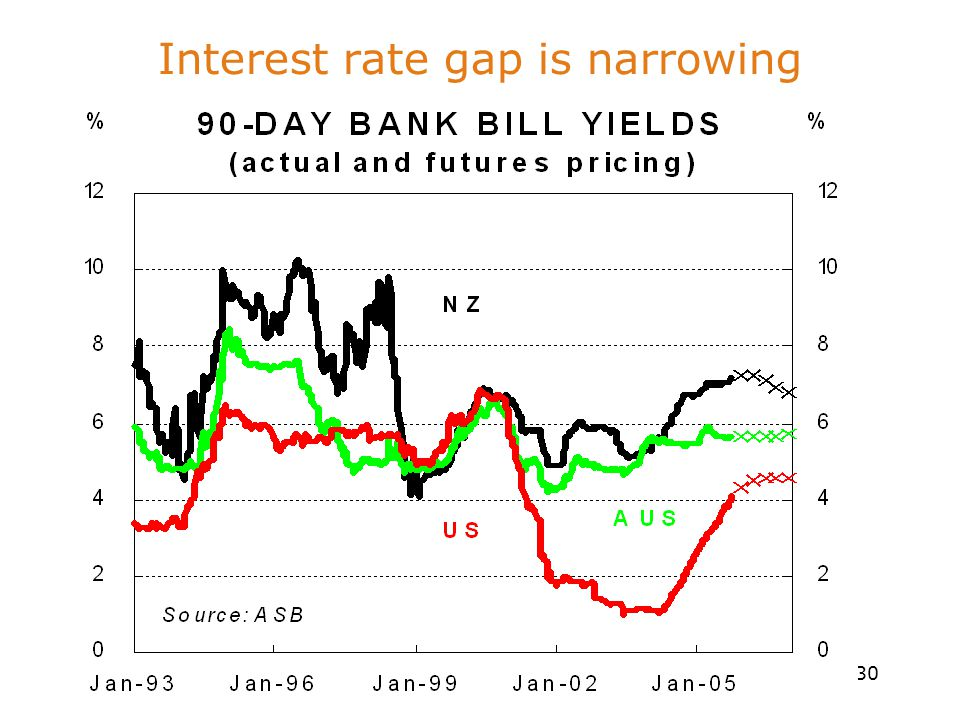 30 Interest rate gap is narrowing