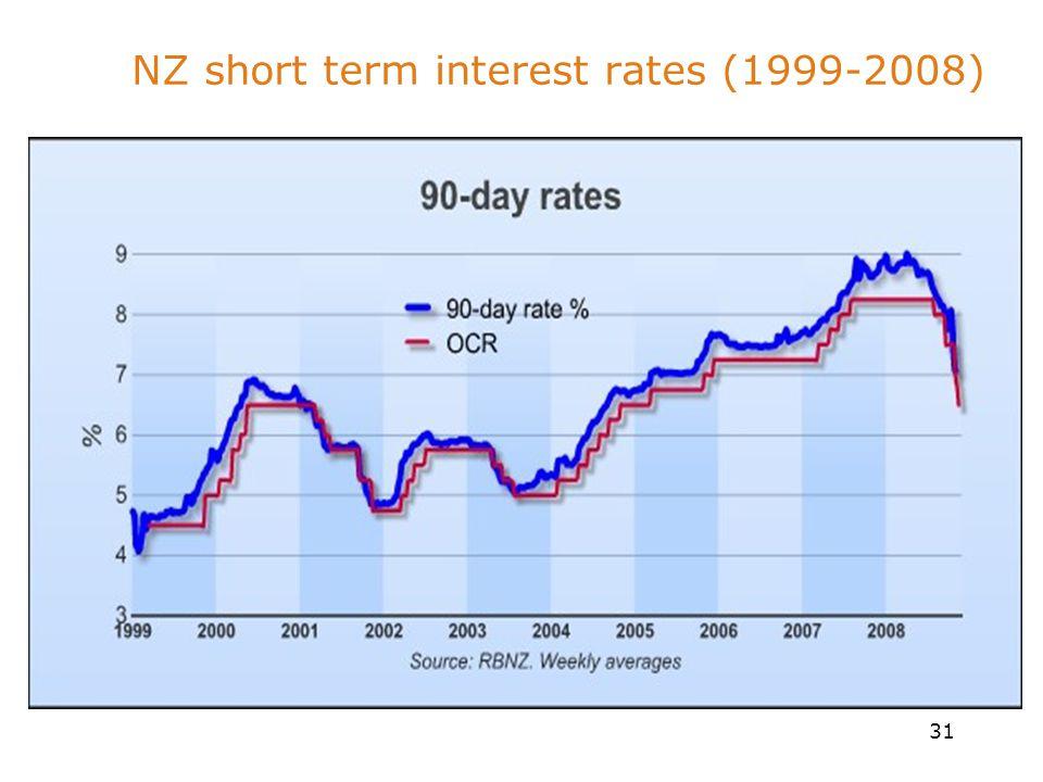 31 NZ short term interest rates (1999-2008)