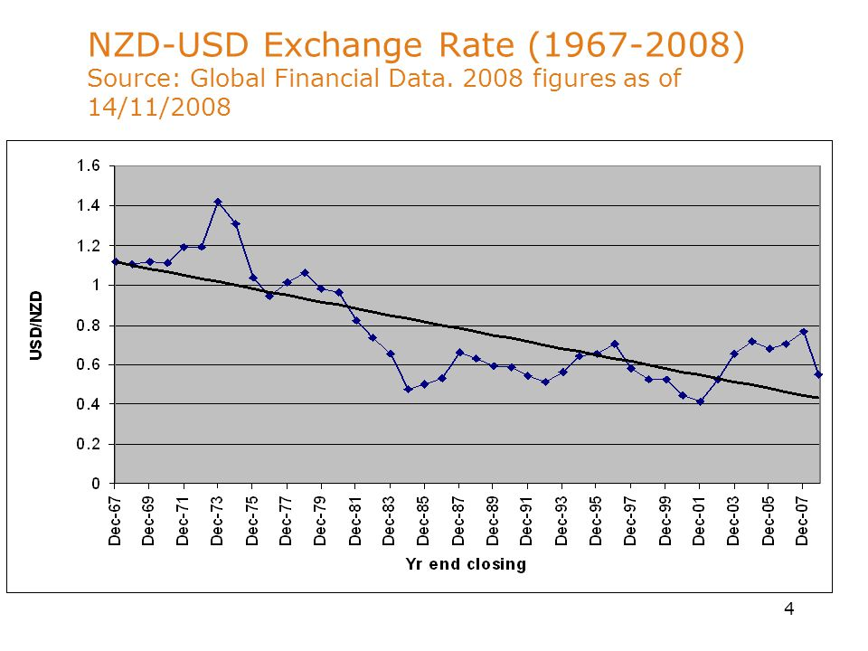4 NZD-USD Exchange Rate (1967-2008) Source: Global Financial Data. 2008 figures as of 14/11/2008