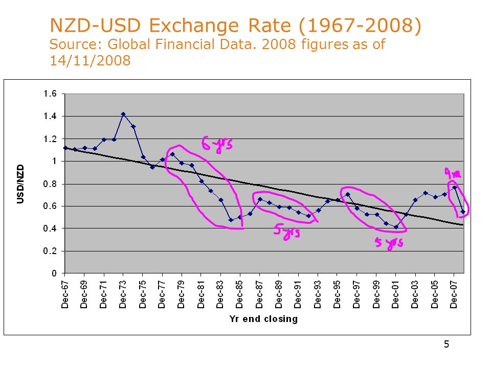6 Why Would the Value of NZD Change.