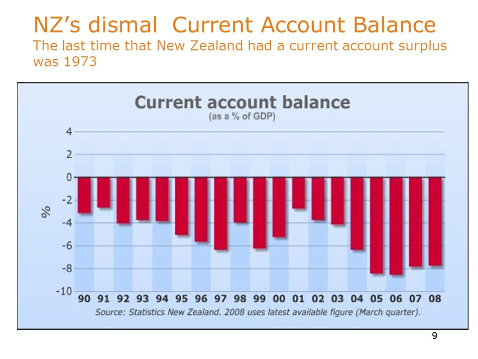 9 NZ's dismal Current Account Balance The last time that New Zealand had a current account surplus was 1973