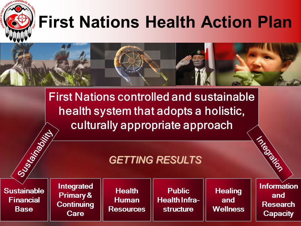 First Nations Health Action Plan Sustainable Financial Base GETTING RESULTS First Nations controlled and sustainable health system that adopts a holistic, culturally appropriate approach Sustainability Integrated Primary & Continuing Care Health Human Resources Public Health Infra- structure Healing and Wellness Information and Research Capacity Integration