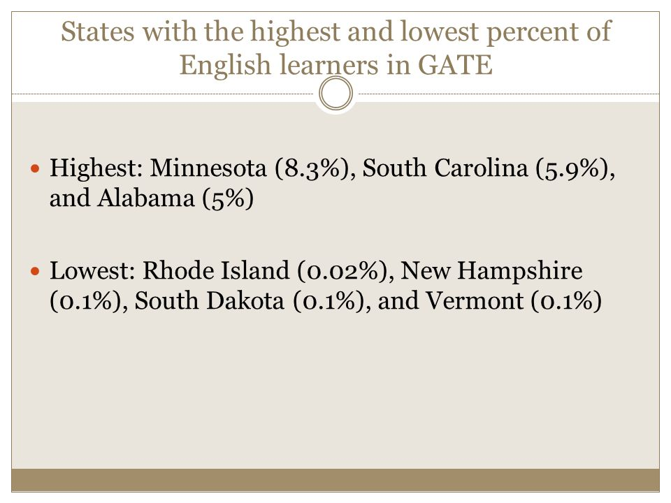 States with the highest and lowest percent of English learners in GATE Highest: Minnesota (8.3%), South Carolina (5.9%), and Alabama (5%) Lowest: Rhode Island (0.02%), New Hampshire (0.1%), South Dakota (0.1%), and Vermont (0.1%)