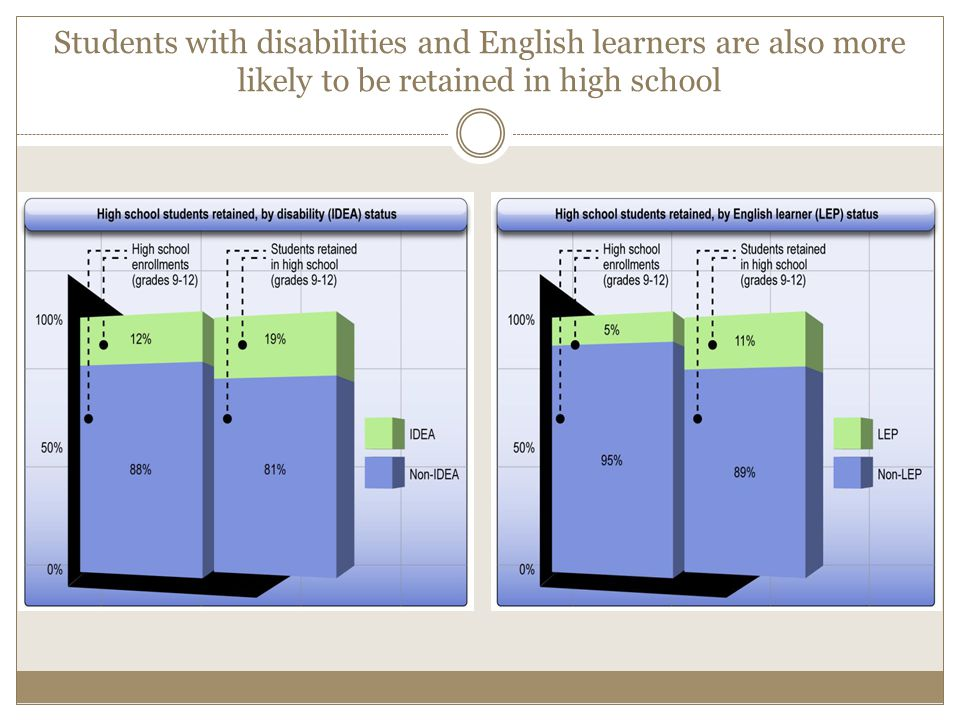 Students with disabilities and English learners are also more likely to be retained in high school