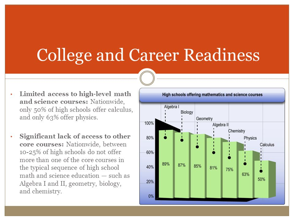 College and Career Readiness Limited access to high-level math and science courses: Nationwide, only 50% of high schools offer calculus, and only 63% offer physics.