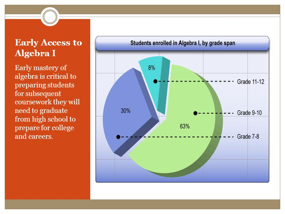 Early Access to Algebra I Early mastery of algebra is critical to preparing students for subsequent coursework they will need to graduate from high school to prepare for college and careers.