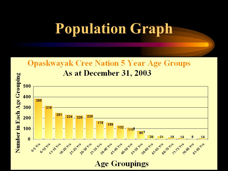 3 Population Graph