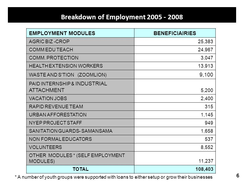 Breakdown of Employment 2005 - 2008 6 * A number of youth groups were supported with loans to either setup or grow their businesses EMPLOYMENT MODULESBENEFICIAIRIES AGRIC BIZ -CROP 25,383 COMM EDU TEACH 24,967 COMM.