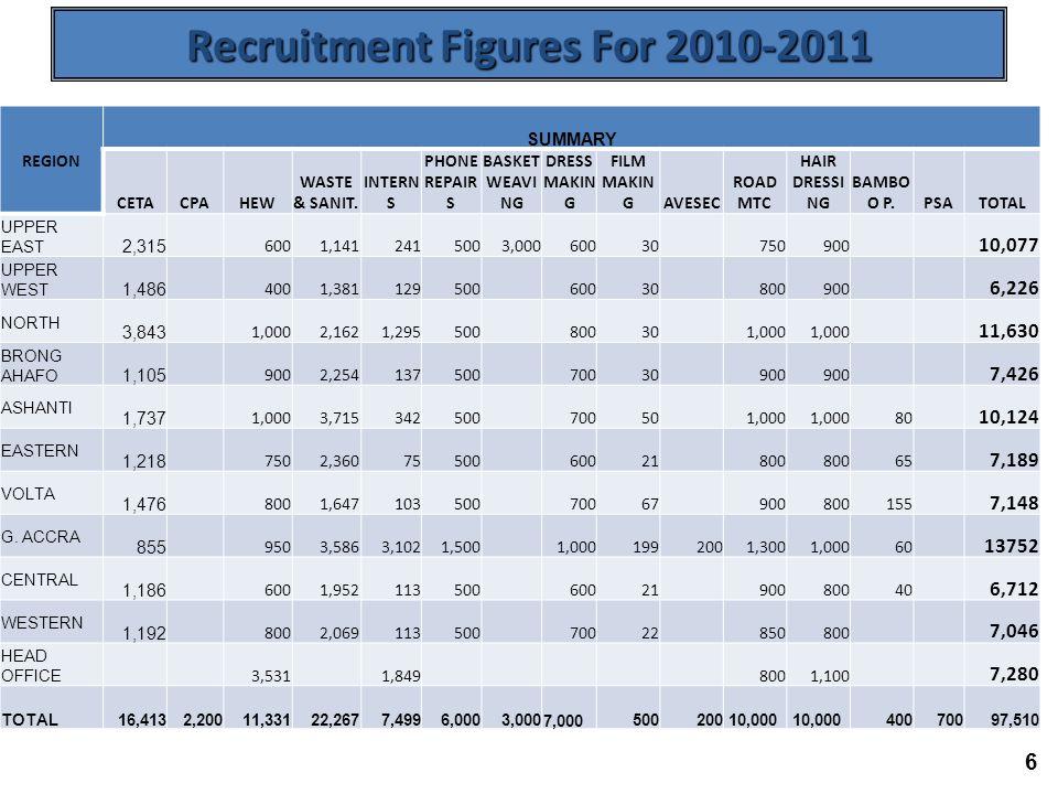 6 Recruitment Figures For 2010-2011 REGION SUMMARY CETACPAHEW WASTE & SANIT.