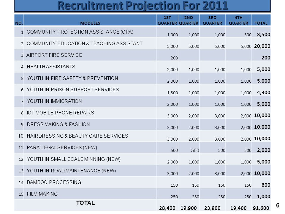 6 Recruitment Projection For 2011 NO.MODULES 1ST QUARTER 2ND QUARTER 3RD QUARTER 4TH QUARTERTOTAL 1 COMMUNITY PROTECTION ASSISTANCE (CPA) 1,000 500 3,500 2 COMMUNITY EDUCATION & TEACHING ASSISTANT 5,000 20,000 3 AIRPORT FIRE SERVICE 200 4 HEALTH ASSISTANTS 2,0001,000 5,000 5 YOUTH IN FIRE SAFETY & PREVENTION 2,0001,000 5,000 6 YOUTH IN PRISON SUPPORT SERVICES 1,3001,000 4,300 7 YOUTH IN IMMIGRATION 2,0001,000 5,000 8 ICT MOBILE PHONE REPAIRS 3,0002,0003,0002,000 10,000 9 DRESS MAKING & FASHION 3,0002,0003,0002,000 10,000 10 HAIRDRESSING & BEAUTY CARE SERVICES 3,0002,0003,0002,000 10,000 11 PARA-LEGAL SERVICES (NEW) 500 2,000 12 YOUTH IN SMALL SCALE MINNING (NEW) 2,0001,000 5,000 13 YOUTH IN ROAD MAINTENANCE (NEW) 3,0002,0003,0002,000 10,000 14 BAMBOO PROCESSING 150 600 15 FILM MAKING 250 1,000 TOTAL 28,40019,90023,90019,40091,600