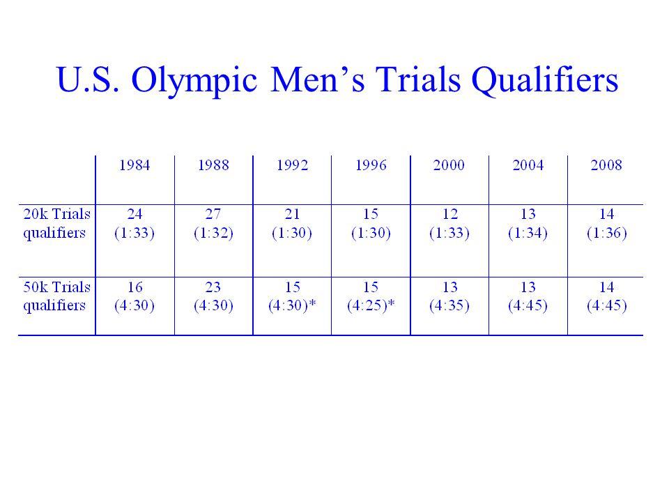 U.S. Olympic Men's Trials Qualifiers