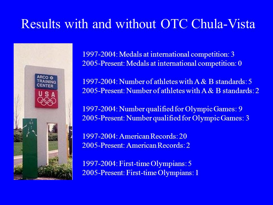 1997-2004: Medals at international competition: 3 2005-Present: Medals at international competition: 0 1997-2004: Number of athletes with A & B standards: 5 2005-Present: Number of athletes with A & B standards: 2 1997-2004: Number qualified for Olympic Games: 9 2005-Present: Number qualified for Olympic Games: 3 1997-2004: American Records: 20 2005-Present: American Records: 2 1997-2004: First-time Olympians: 5 2005-Present: First-time Olympians: 1 Results with and without OTC Chula-Vista