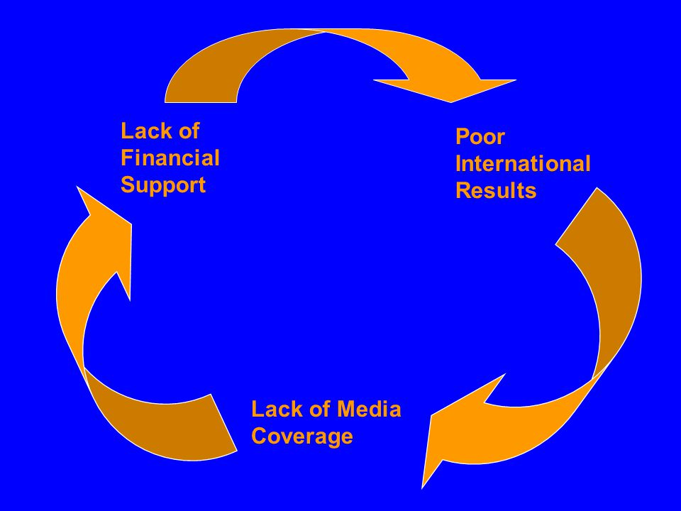 Poor International Results Lack of Financial Support Lack of Media Coverage